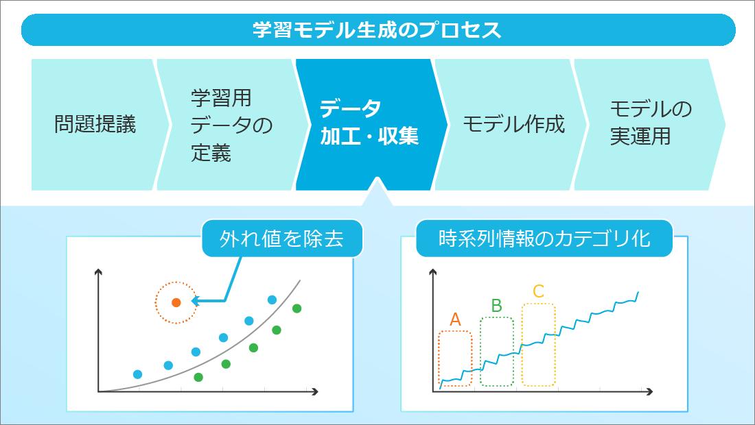 学習モデル生成のプロセス