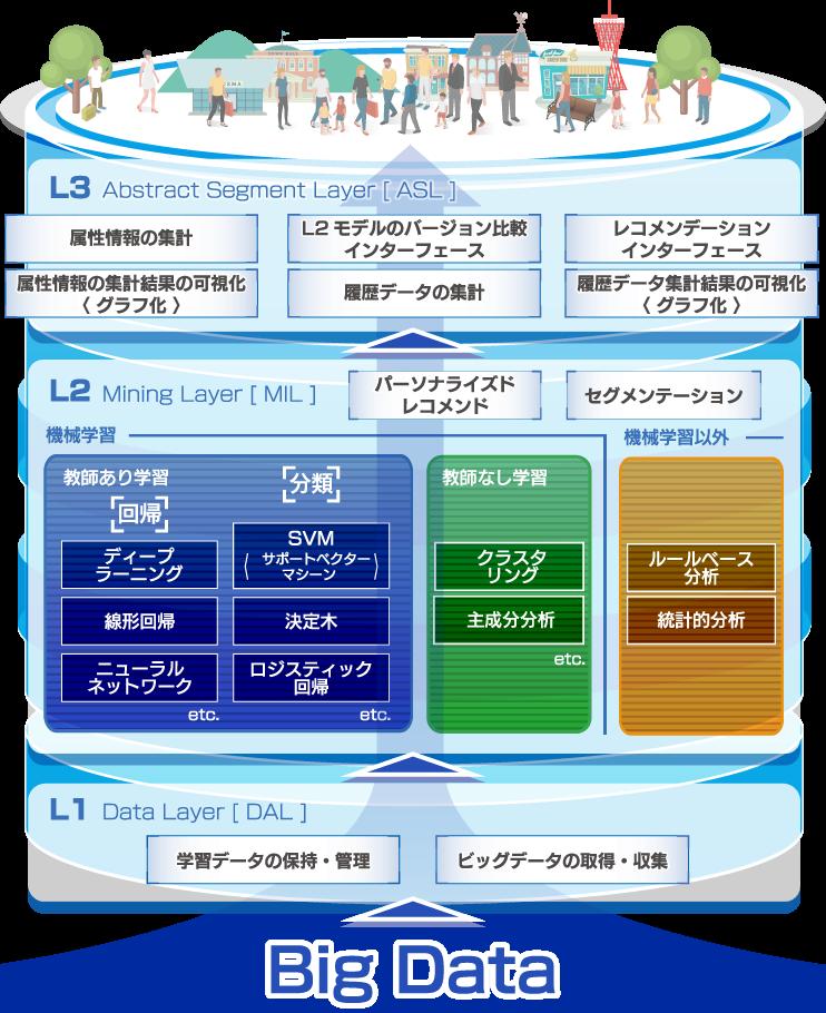 データマイニングエンジン(DME)
