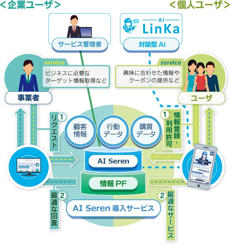 情報ビジネスプラットフォーム