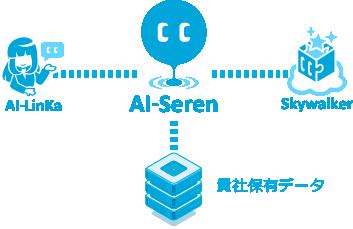 様々なシステムとの連携図