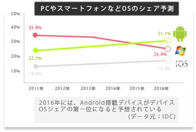 スマートフォンのシェア予測