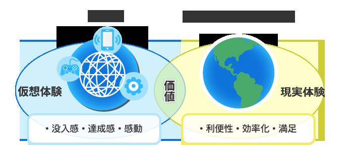 ゲーミフィケーションイメージ図